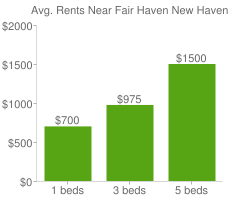 Graph of average rent prices for Fair Haven New Haven