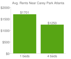 Graph of average rent prices for Carey Park Atlanta