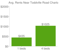 Graph of average rent prices for Toddville Road Charlotte