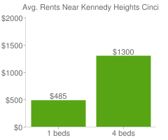 Graph of average rent prices for Kennedy Heights Cincinnati