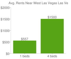Graph of average rent prices for West Las Vegas Las Vegas