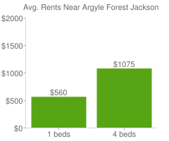 Graph of average rent prices for Argyle Forest Jacksonville