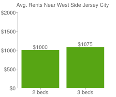 Graph of average rent prices for West Side Jersey City