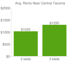 Graph of average rent prices for Central Tacoma