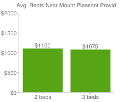 Graph of average rent prices for Mount Pleasant Providence