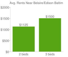 Graph of average rent prices for Belaire/Edison Baltimore