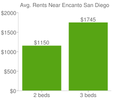 Graph of average rent prices for Encanto San Diego