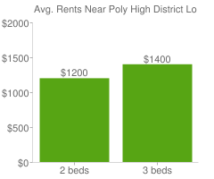 Graph of average rent prices for Poly High District Long Beach