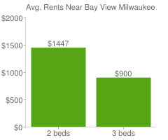 Graph of average rent prices for Bay View Milwaukee