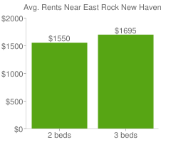 Graph of average rent prices for East Rock New Haven