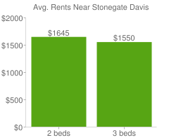 Graph of average rent prices for Stonegate Davis