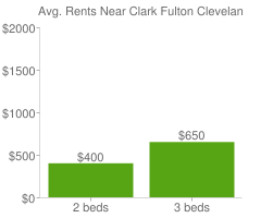 Graph of average rent prices for Clark Fulton Cleveland