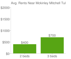 Graph of average rent prices for Mckinley Mitchell Tulsa