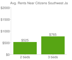 Graph of average rent prices for Citizens Southwest Jackson