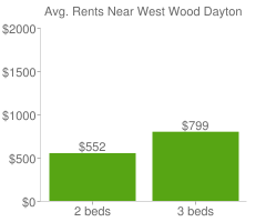 Graph of average rent prices for West Wood Dayton