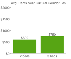 Graph of average rent prices for Cultural Corridor Las Vegas