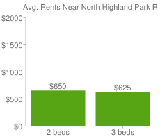 Graph of average rent prices for North Highland Park Richmond