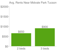 Graph of average rent prices for Midvale Park Tucson