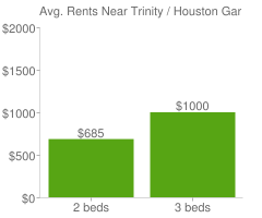 Graph of average rent prices for Trinity / Houston Gardens Houston