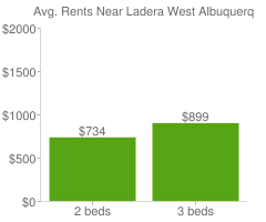 Graph of average rent prices for Ladera West Albuquerque