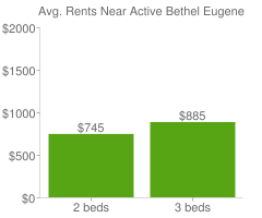 Graph of average rent prices for Active Bethel Eugene