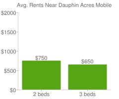 Graph of average rent prices for Dauphin Acres Mobile