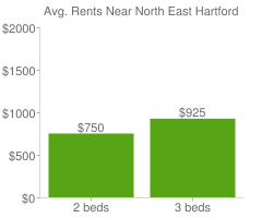 Graph of average rent prices for North East Hartford