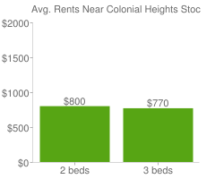 Graph of average rent prices for Colonial Heights Stockton