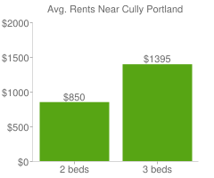 Graph of average rent prices for Cully Portland