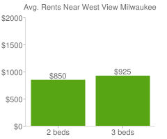 Graph of average rent prices for West View Milwaukee