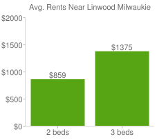 Graph of average rent prices for Linwood Milwaukie