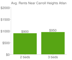 Graph of average rent prices for Carroll Heights Atlanta