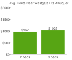 Graph of average rent prices for Westgate Hts Albuquerque