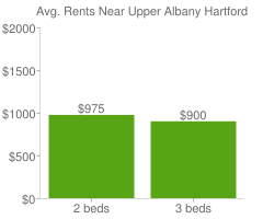 Graph of average rent prices for Upper Albany Hartford