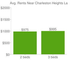 Graph of average rent prices for Charleston Heights Las Vegas
