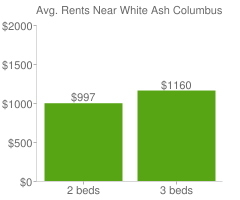 Graph of average rent prices for White Ash Columbus