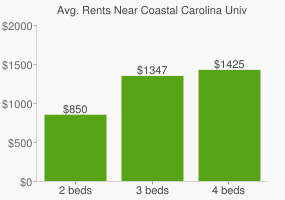 Graph of average rent prices for Coastal Carolina University