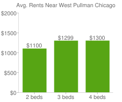 Graph of average rent prices for West Pullman Chicago