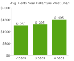 Graph of average rent prices for Ballantyne West Charlotte