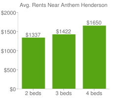 Graph of average rent prices for Anthem Henderson
