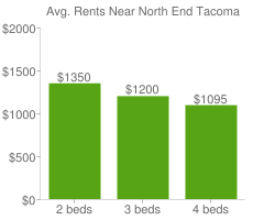 Graph of average rent prices for North End Tacoma