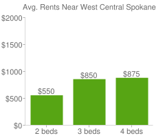 Graph of average rent prices for West Central Spokane