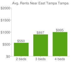 Graph of average rent prices for East Tampa Tampa