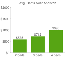Graph of average rent prices for Anniston