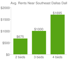 Graph of average rent prices for Southeast Dallas Dallas