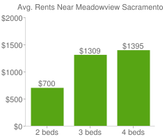 Graph of average rent prices for Meadowview Sacramento