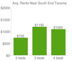 Graph of average rent prices for South End Tacoma