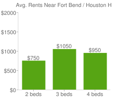 Graph of average rent prices for Fort Bend / Houston Houston