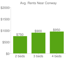Graph of average rent prices for Conway