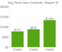 Graph of average rent prices for Creekside / Wagner Stockton